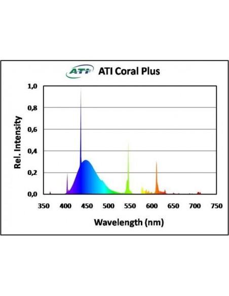 ATI Coral Plus