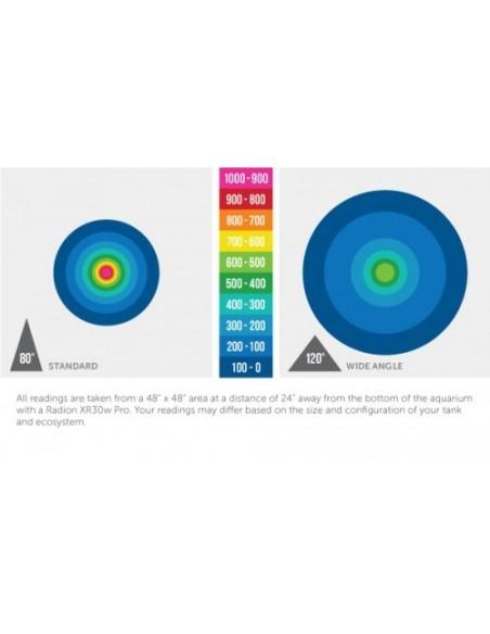 Radion Wide Angle TIR Lense Kit