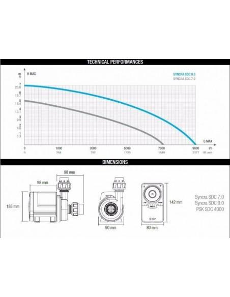 Syncra SDC 7.0 Wifi Pump