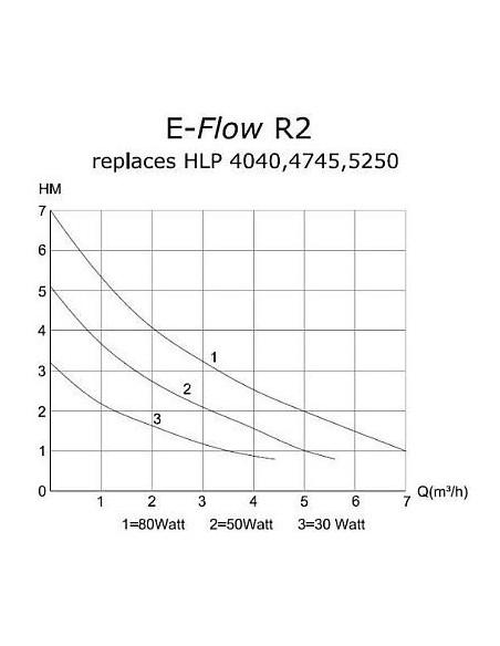 Deltec E-flow